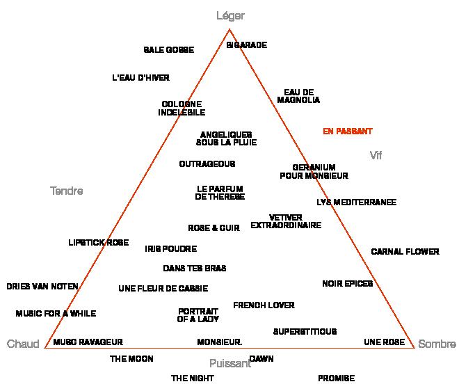 Olfactive Pyramid